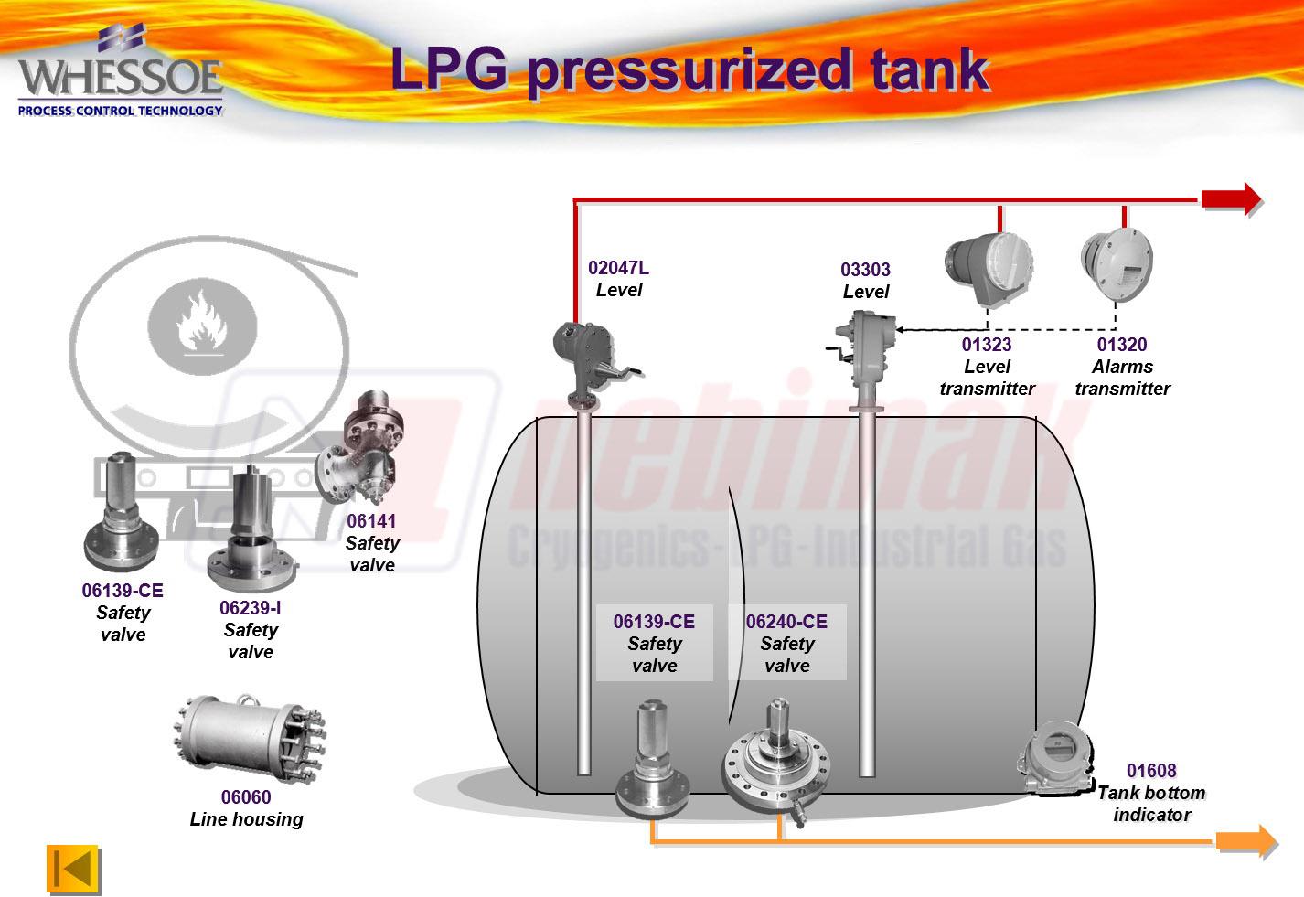 LPG Pressurized